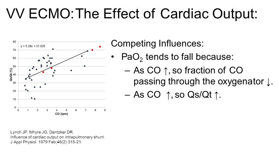 VV ECMO: The Effect of Cardiac Output: