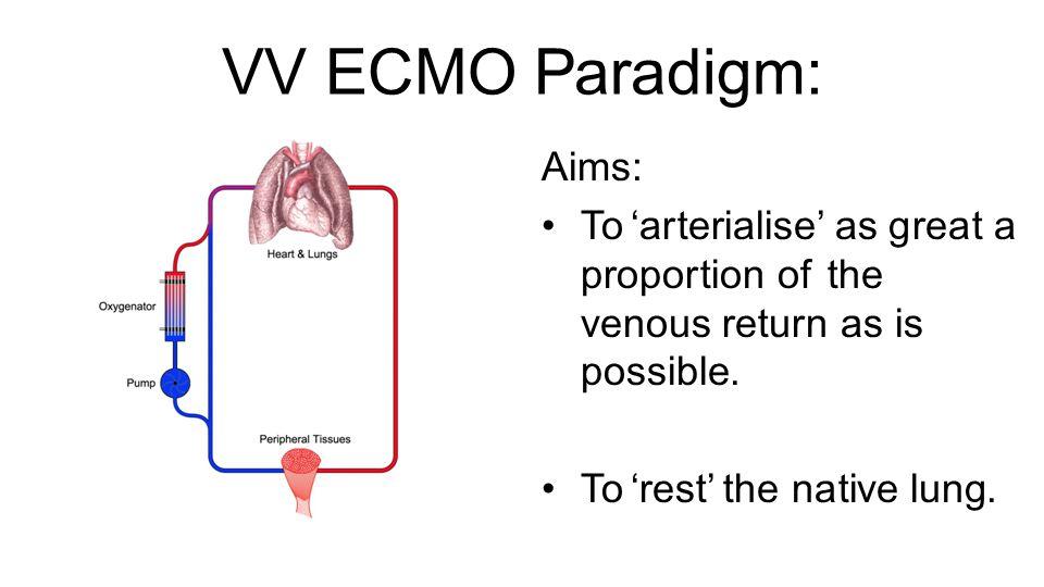 VV ECMO Paradigm: Aims: