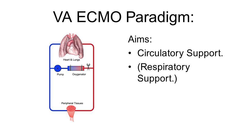 VA ECMO Paradigm: Aims: Circulatory Support. (Respiratory Support.)