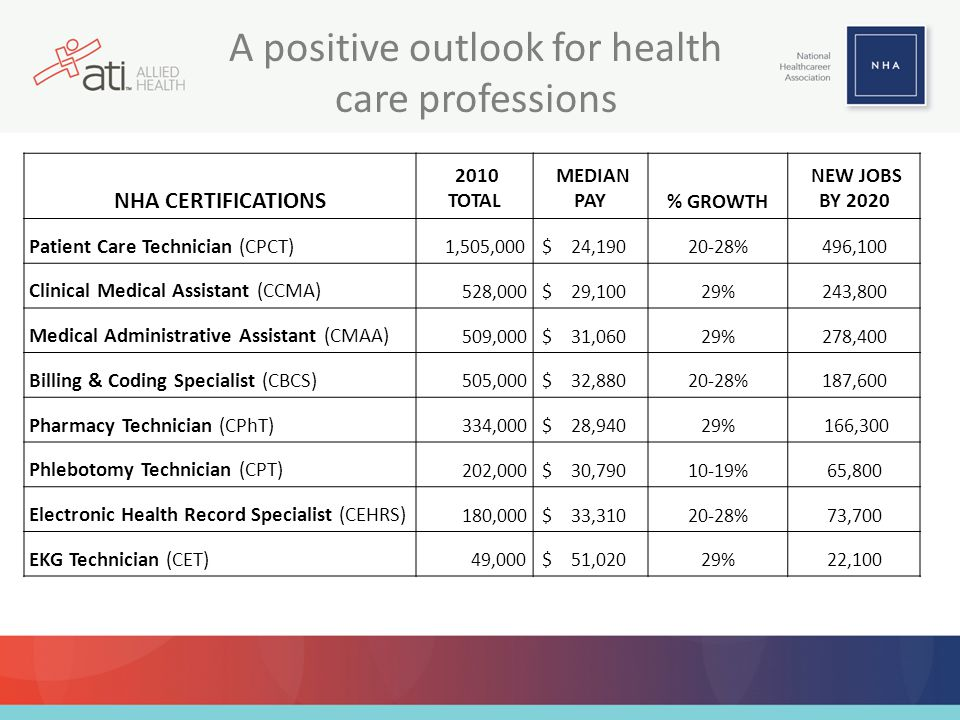 A positive outlook for health care professions