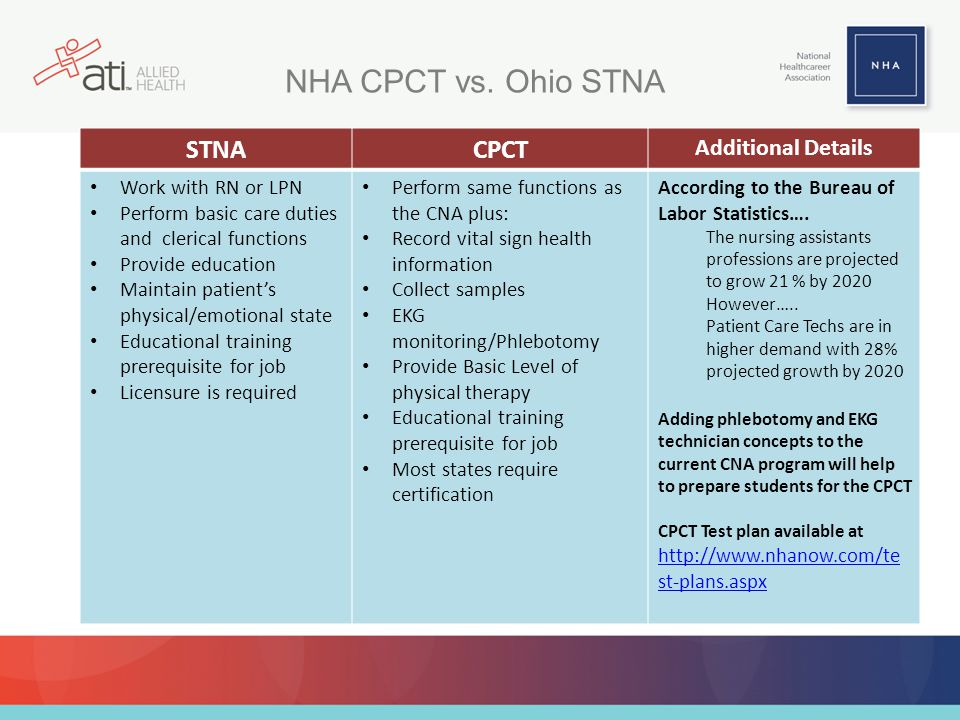 NHA CPCT vs. Ohio STNA STNA CPCT Additional Details