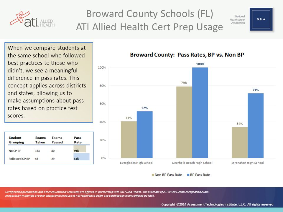 Broward County Schools (FL) ATI Allied Health Cert Prep Usage