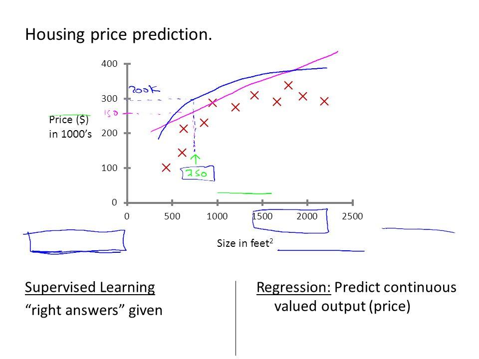 Housing price prediction.