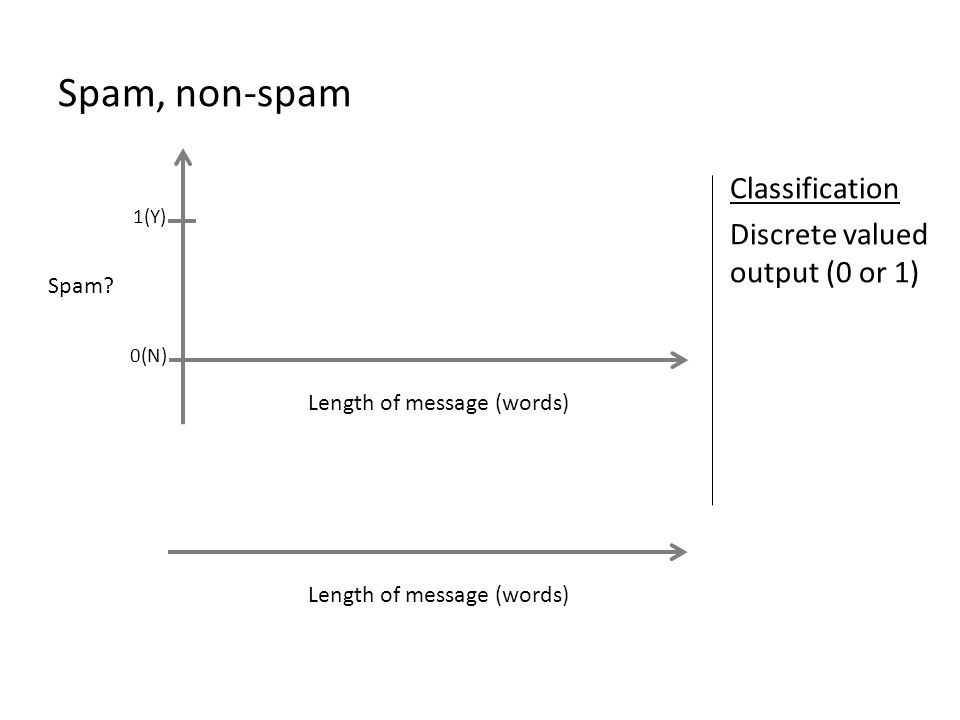 Spam, non-spam Classification Discrete valued output (0 or 1) Spam
