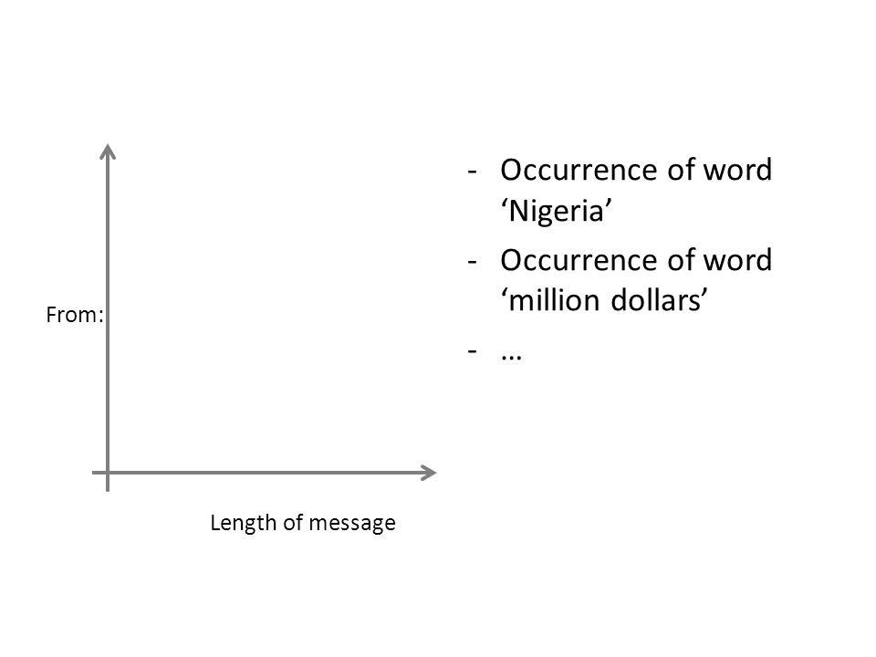 Occurrence of word 'Nigeria' Occurrence of word 'million dollars' …