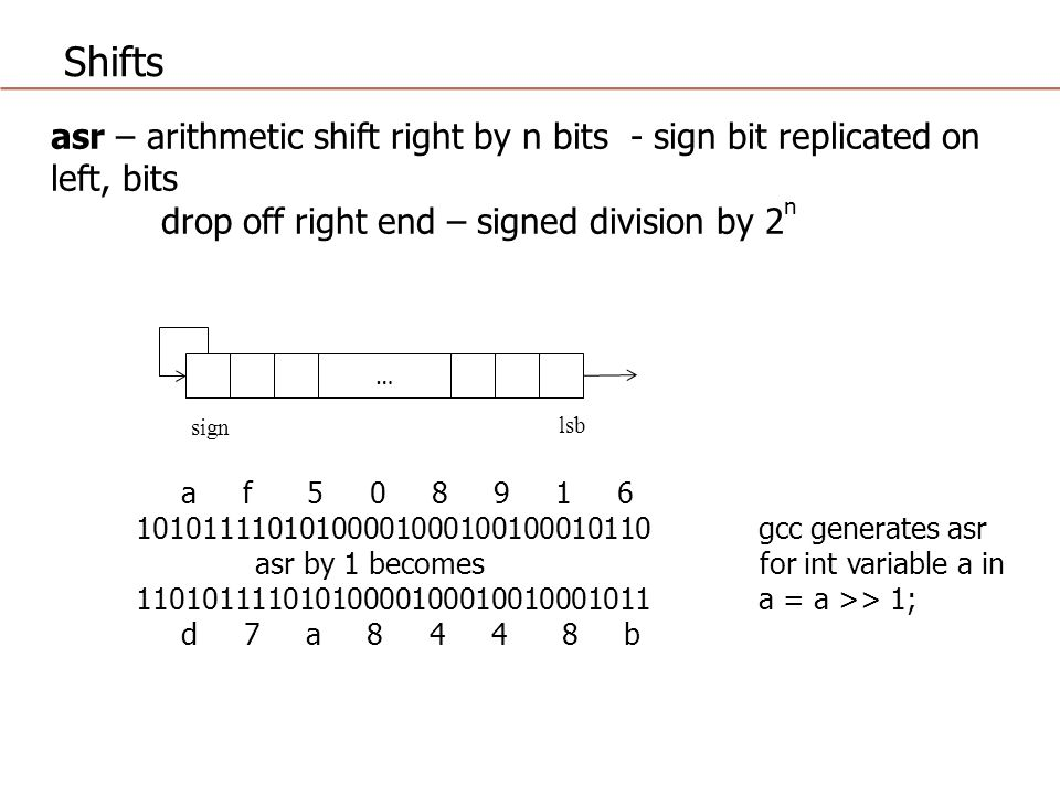 Shifts asr – arithmetic shift right by n bits - sign bit replicated on left, bits. drop off right end – signed division by 2n.