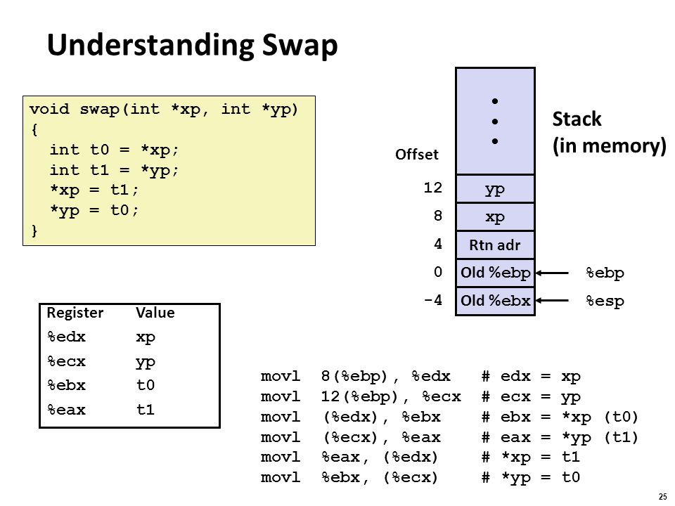Understanding Swap Stack (in memory) yp xp Rtn adr Old %ebp %ebp 4 8
