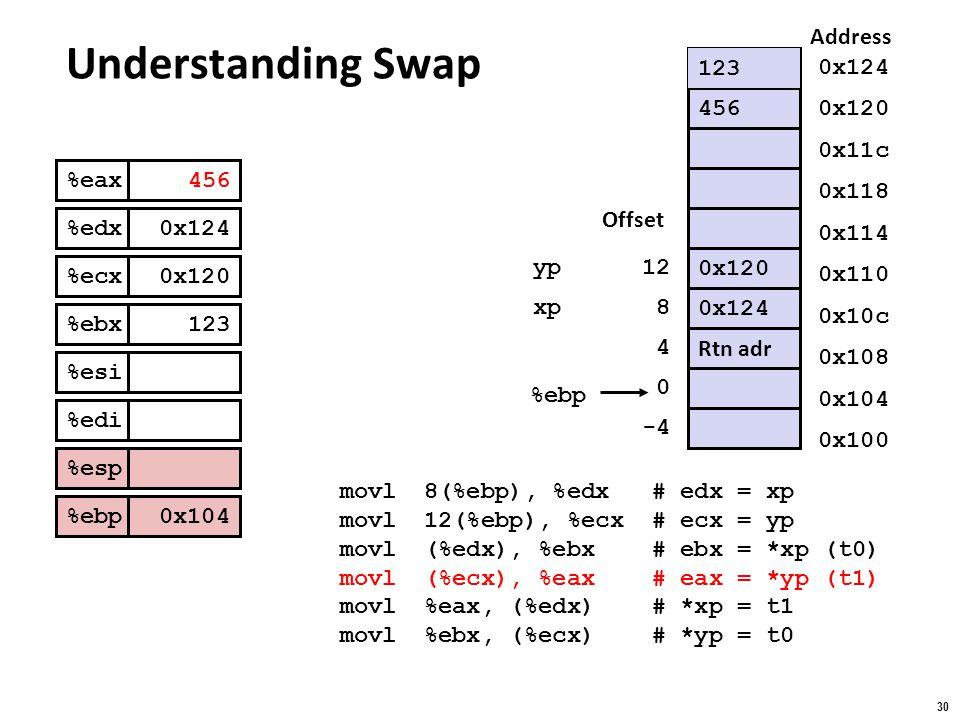 Understanding Swap Address 123 123 0x124 456 0x120 0x11c %eax %edx