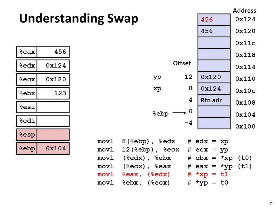 Understanding Swap Address 456 0x124 456 0x120 0x11c %eax %edx %ecx