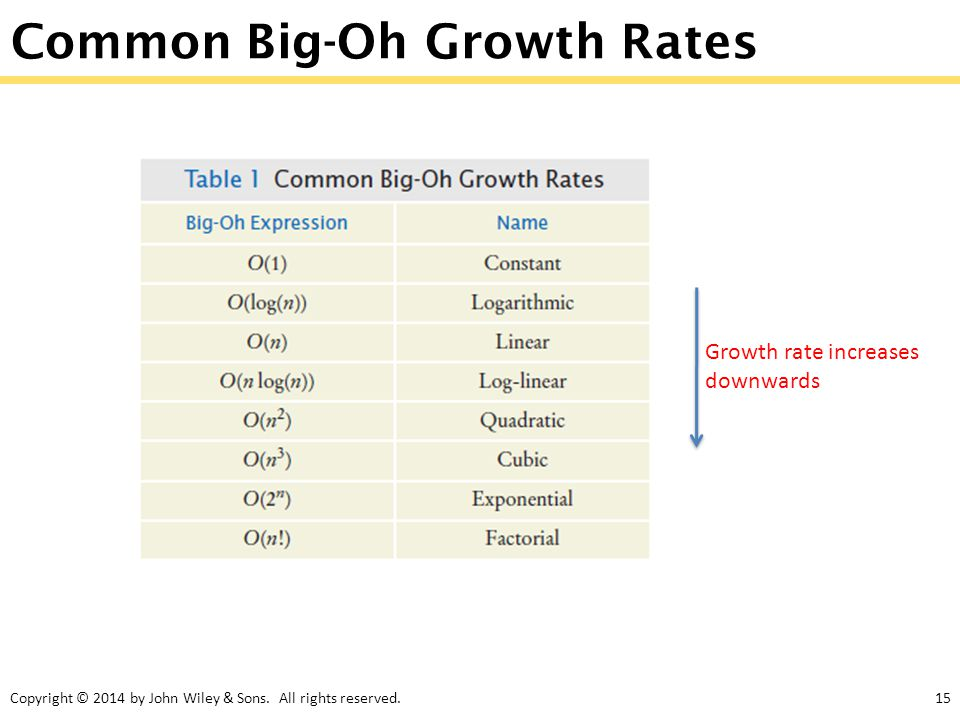 Common Big-Oh Growth Rates