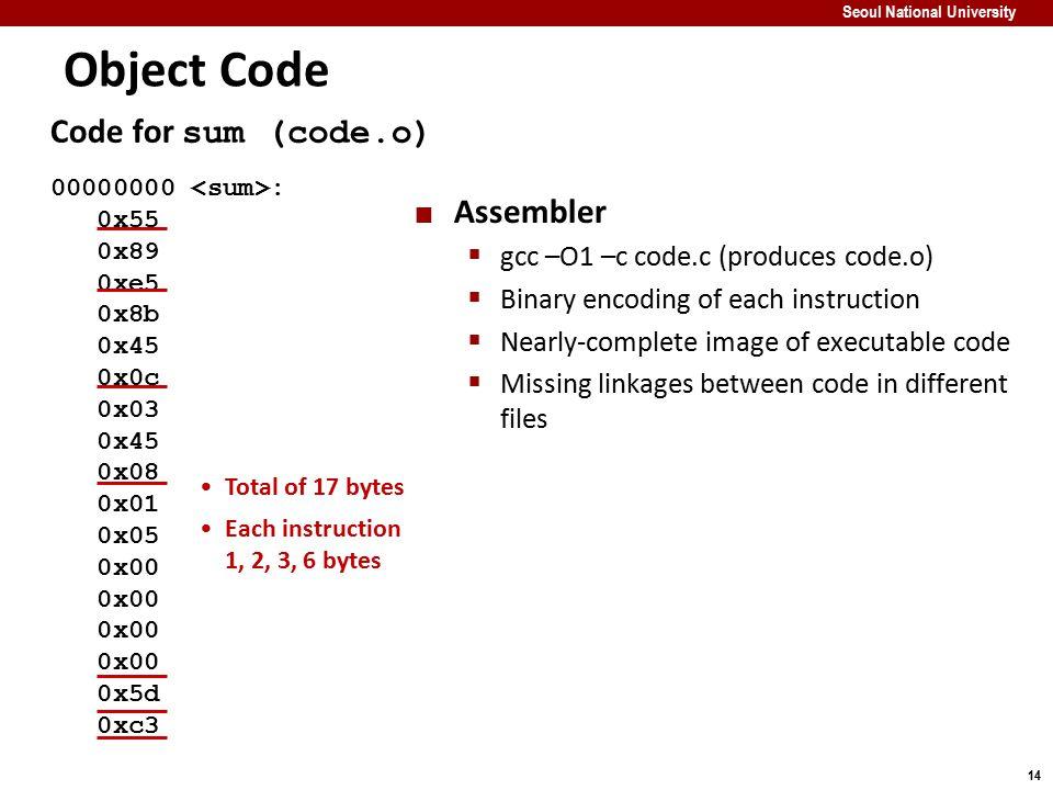 Object Code Code for sum (code.o) Assembler