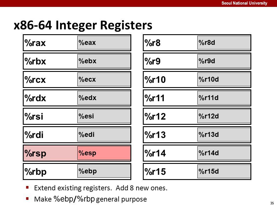 x86-64 Integer Registers %rax %r8 %rbx %r9 %rcx %r10 %rdx %r11 %rsi