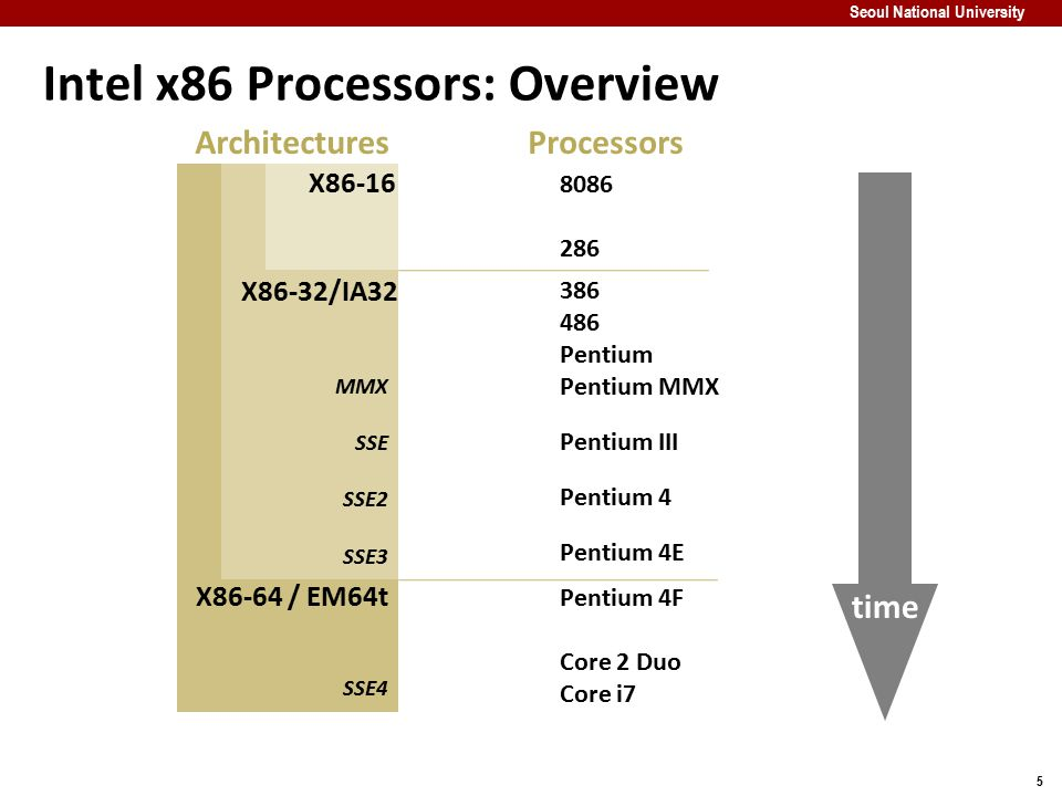 Intel x86 Processors: Overview