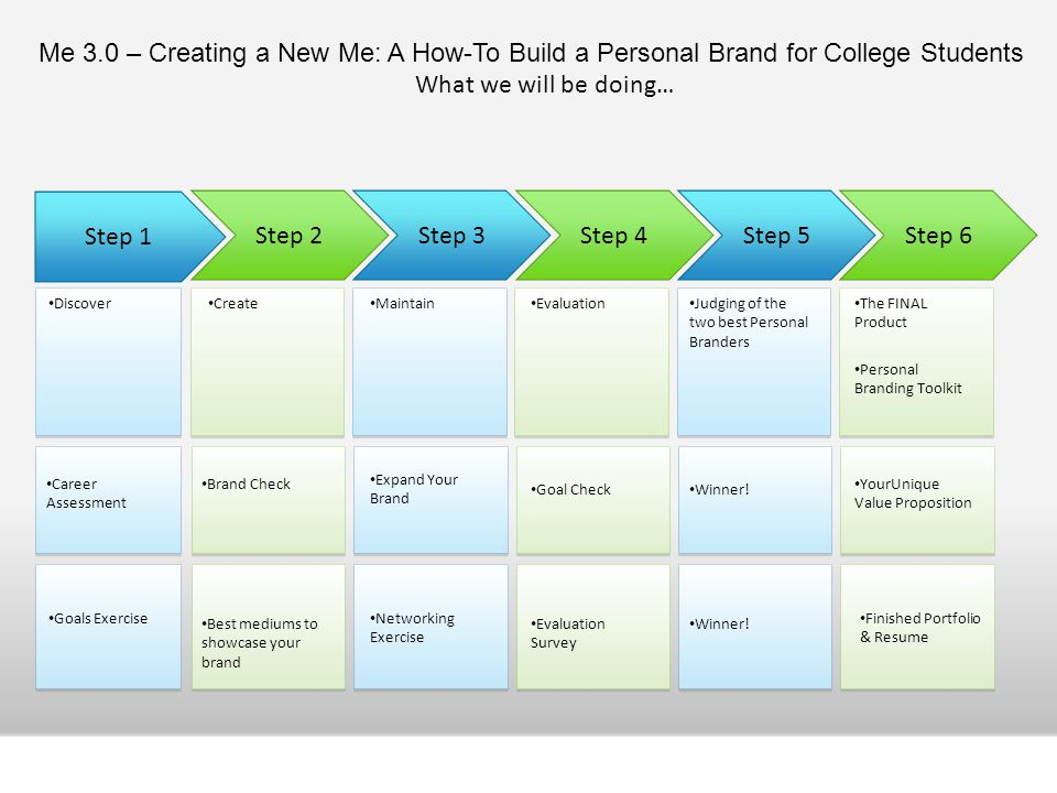 Me 3.0 – Creating a New Me: A How-To Build a Personal Brand for College Students