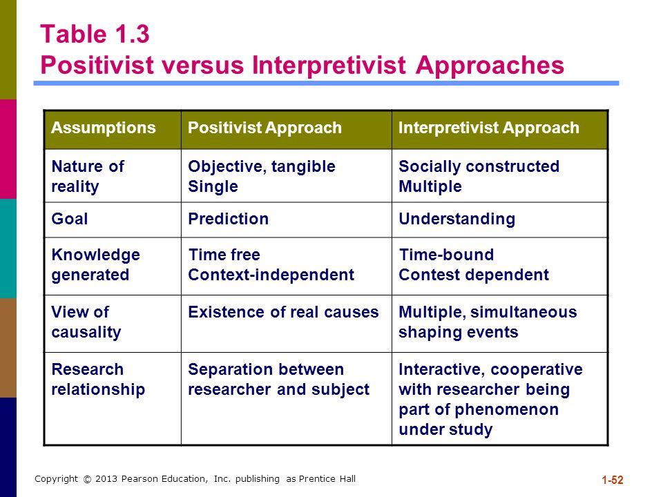Table 1.3 Positivist versus Interpretivist Approaches