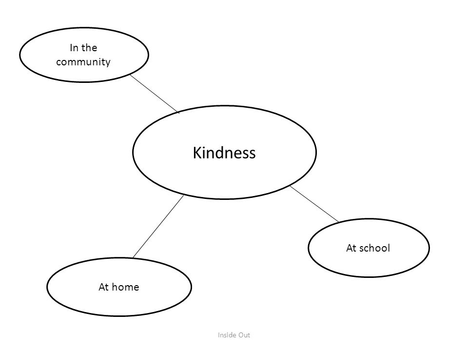 In the community Kindness At school At home Inside Out