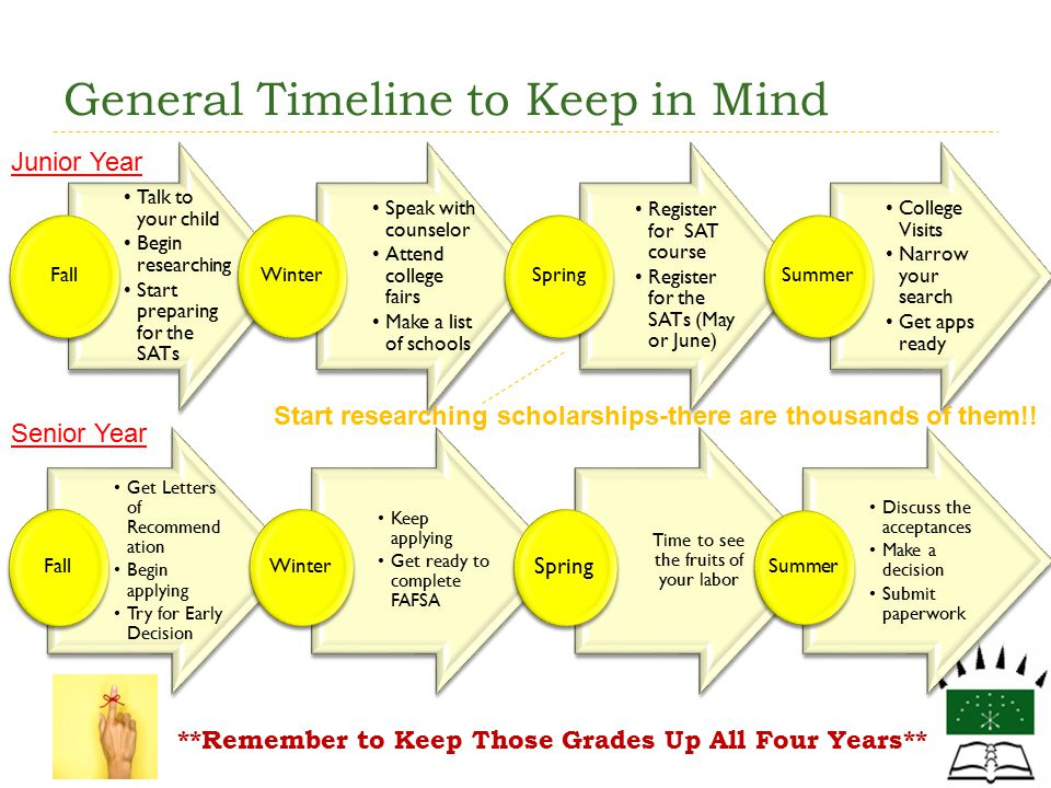 General Timeline to Keep in Mind