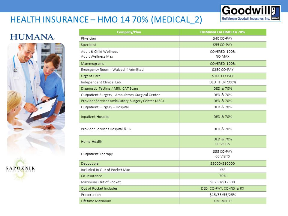 Health insurance – HMO 14 70% (Medical_2)