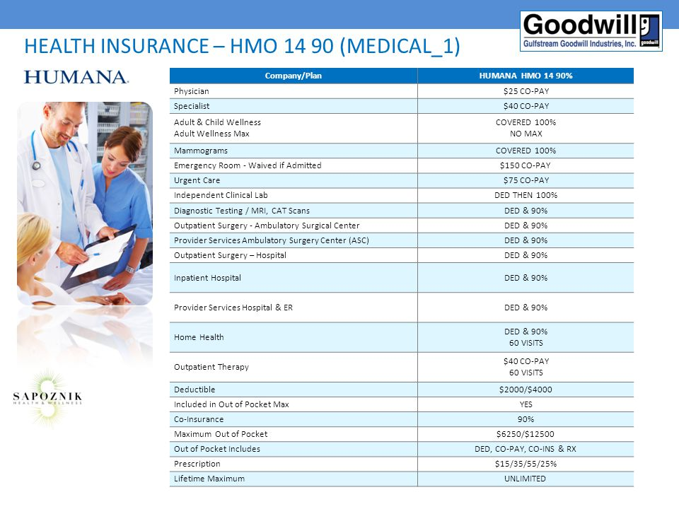 Health insurance – HMO 14 90 (Medical_1)