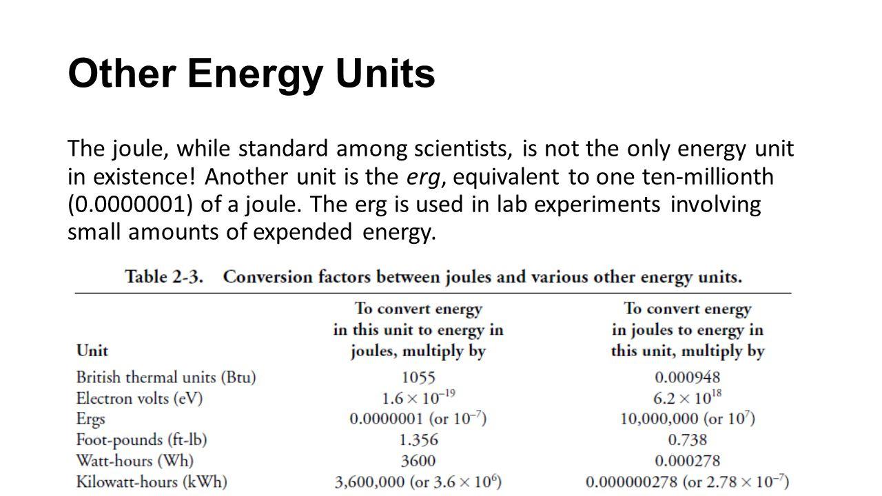 Other Energy Units