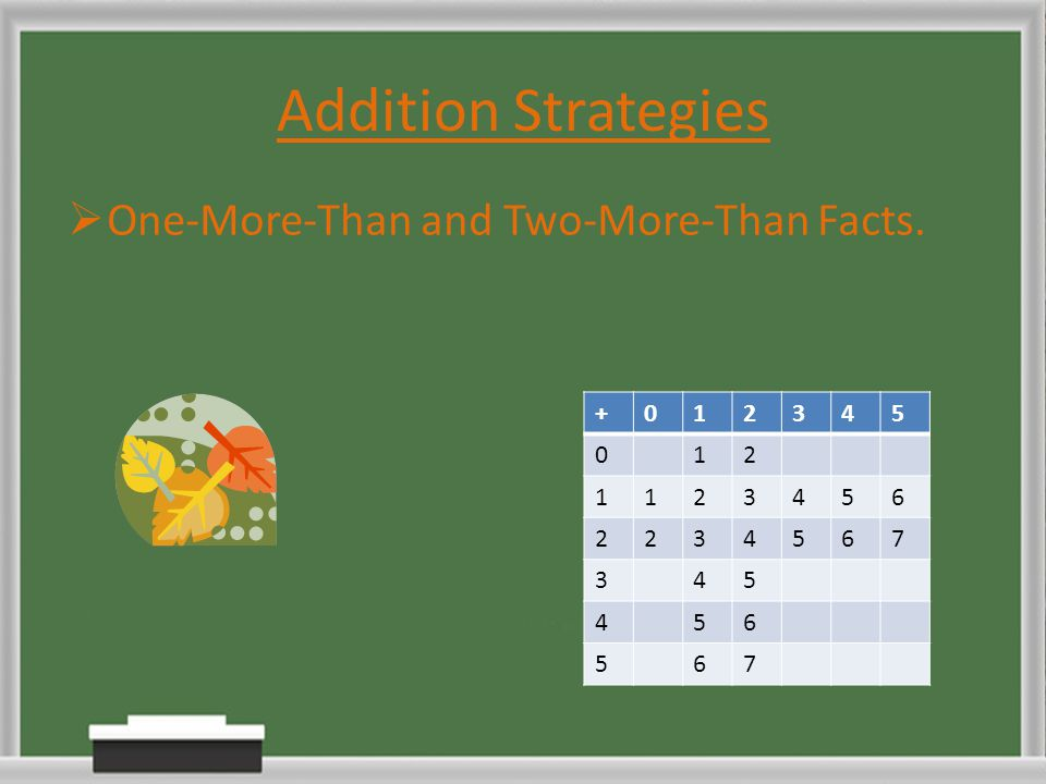 Addition Strategies One-More-Than and Two-More-Than Facts. + 1 2 3 4 5