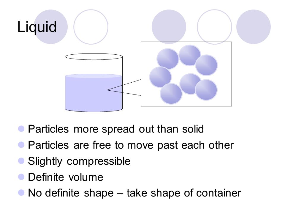 Liquid Particles more spread out than solid