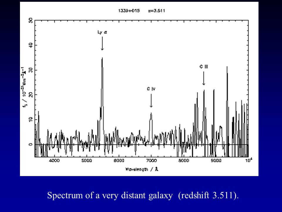 Spectrum of a very distant galaxy (redshift 3.511).