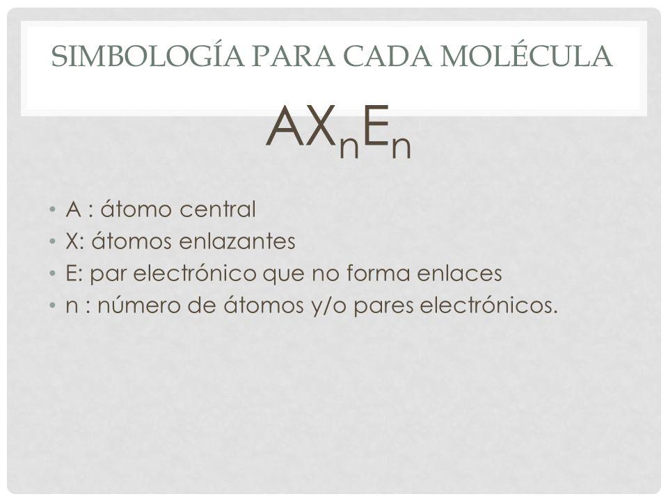 Simbología para cada molécula