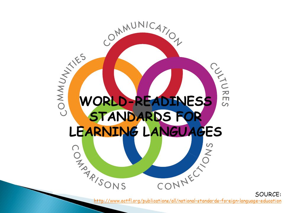 WORLD-READINESS STANDARDS FOR LEARNING LANGUAGES