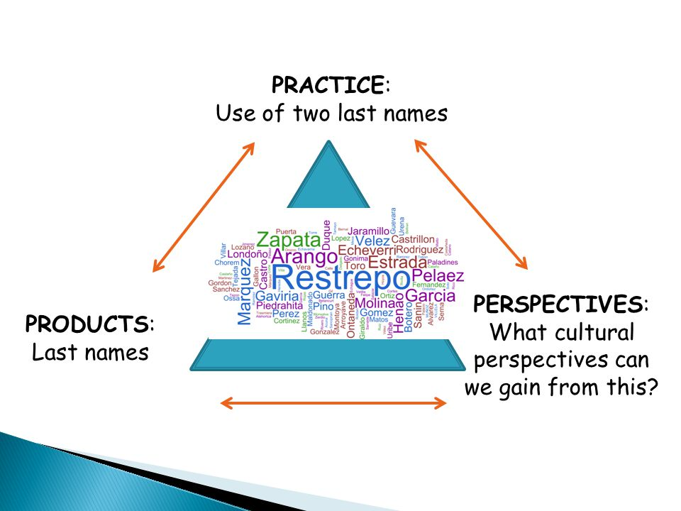 PRACTICE: Use of two last names. PERSPECTIVES: What cultural. perspectives can. we gain from this