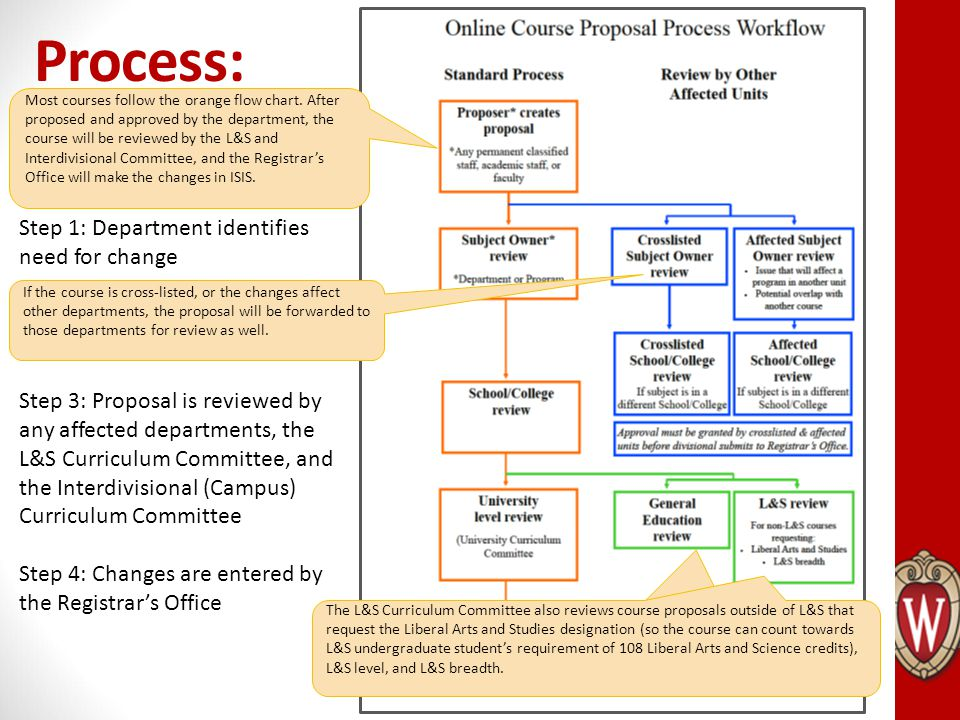 Process: Creating and Changing Courses