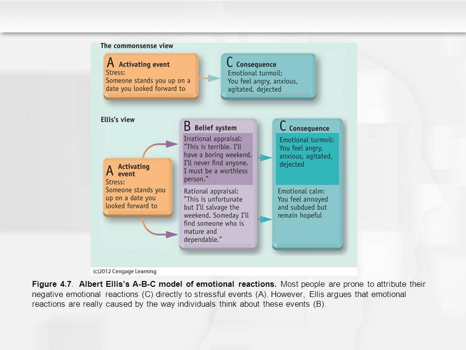 Figure 4. 7. Albert Ellis's A-B-C model of emotional reactions