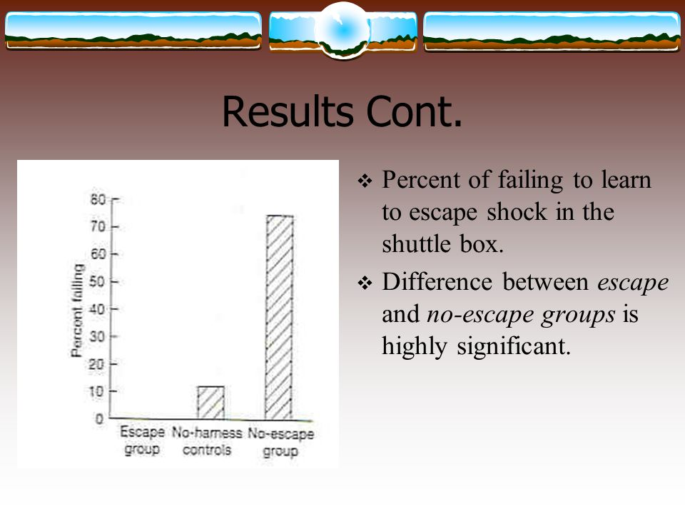 Results Cont. Percent of failing to learn to escape shock in the shuttle box.