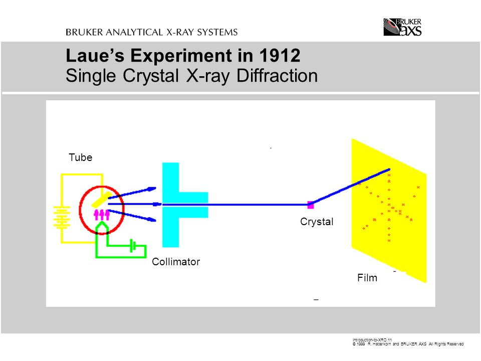 Laue's Experiment in 1912 Single Crystal X-ray Diffraction
