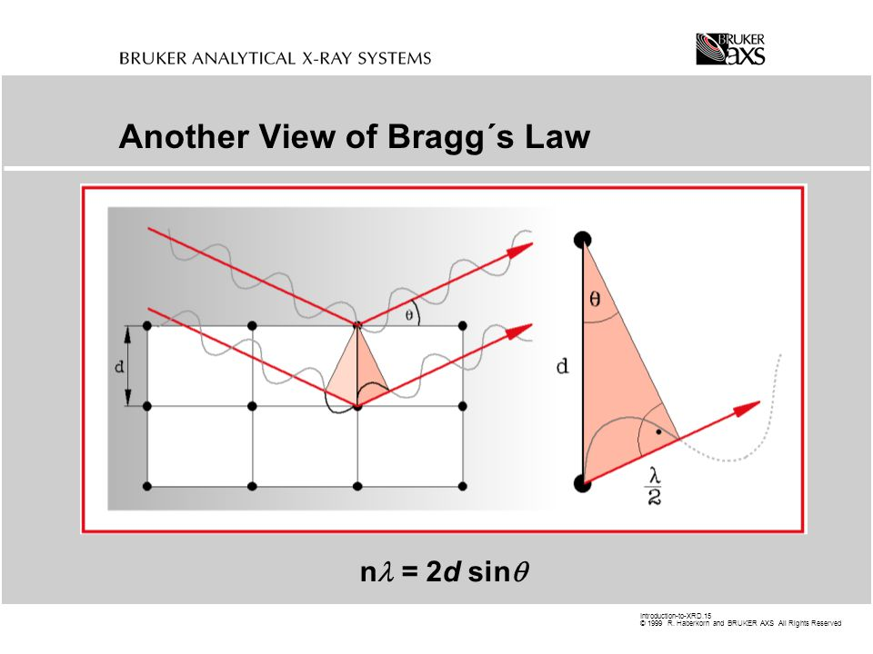 Another View of Bragg´s Law