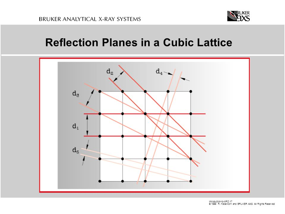 Reflection Planes in a Cubic Lattice