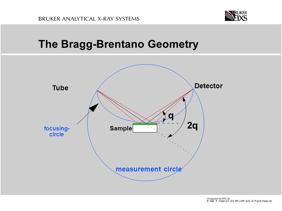 The Bragg-Brentano Geometry