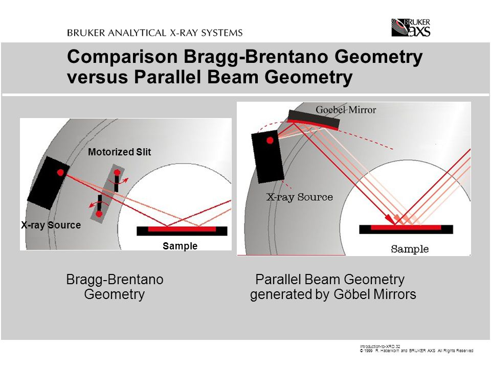 Comparison Bragg-Brentano Geometry versus Parallel Beam Geometry