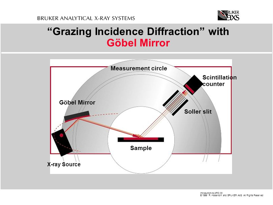 Grazing Incidence Diffraction with Göbel Mirror