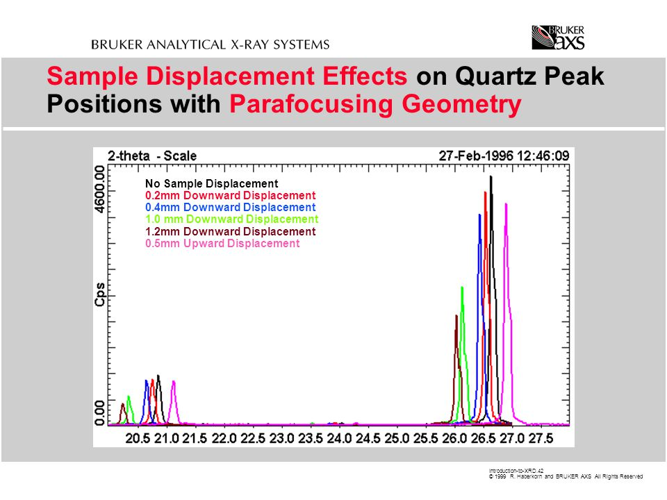 Sample Displacement Effects on Quartz Peak Positions with Parafocusing Geometry