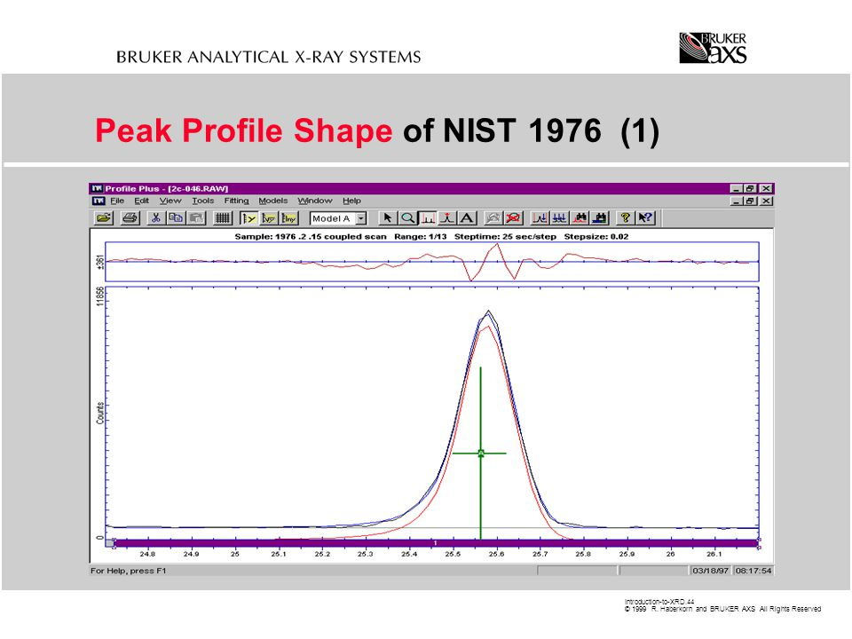 Peak Profile Shape of NIST 1976 (1)