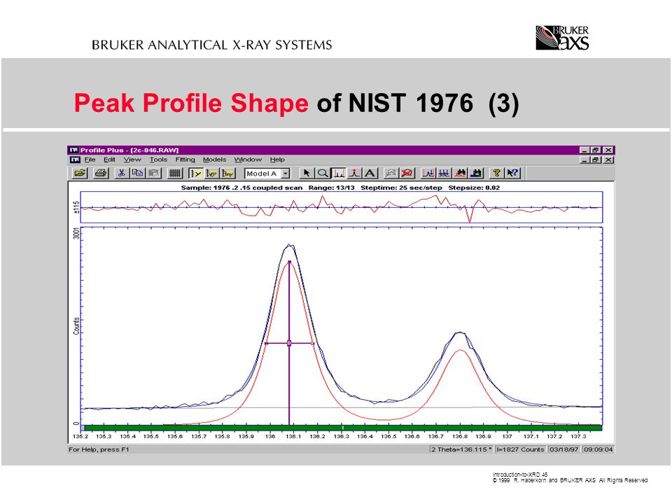 Peak Profile Shape of NIST 1976 (3)