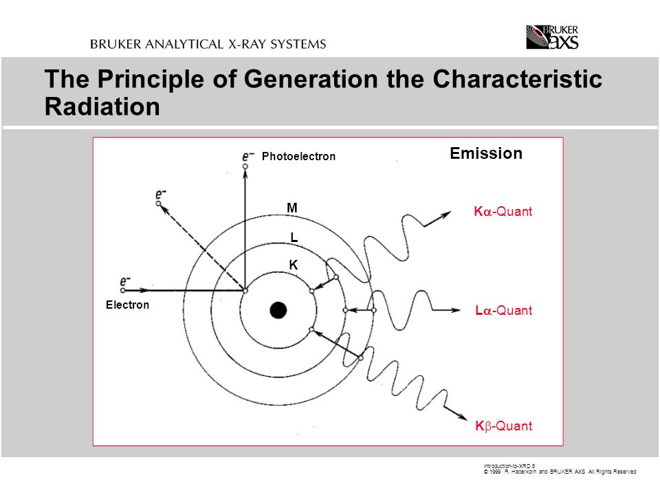 The Principle of Generation the Characteristic Radiation