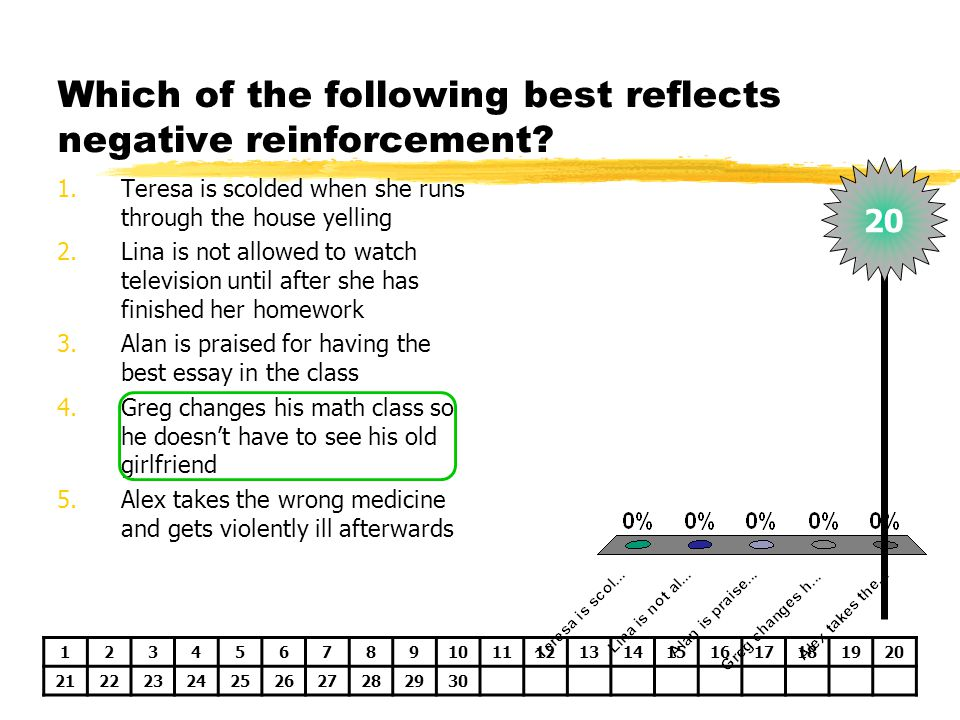 Which of the following best reflects negative reinforcement