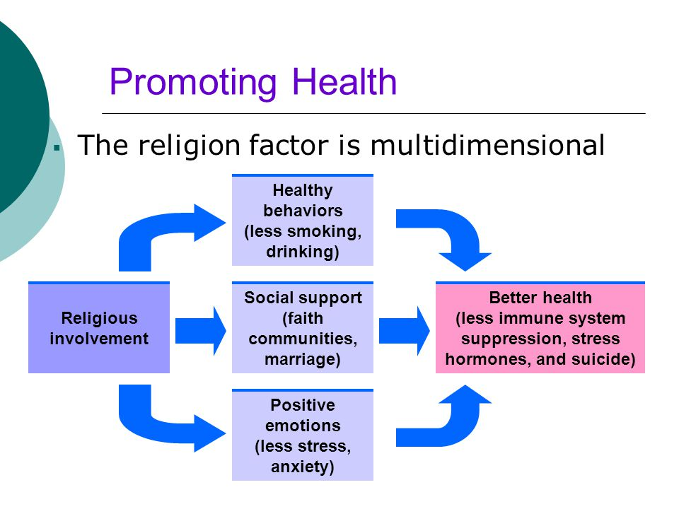 Promoting Health The religion factor is multidimensional Religious
