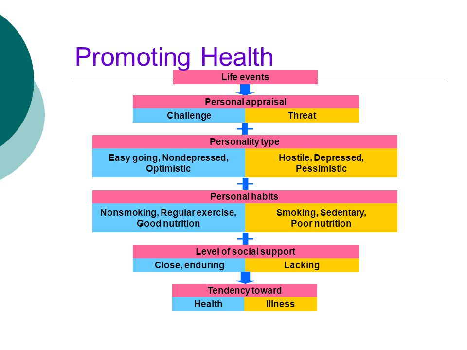Promoting Health Life events Tendency toward Health Illness