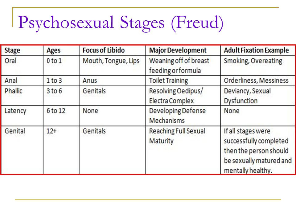 Psychosexual Stages (Freud)