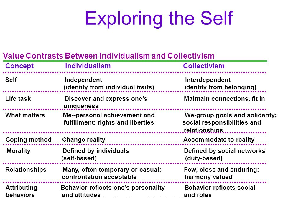 Exploring the Self Morality Defined by individuals Defined by social networks.