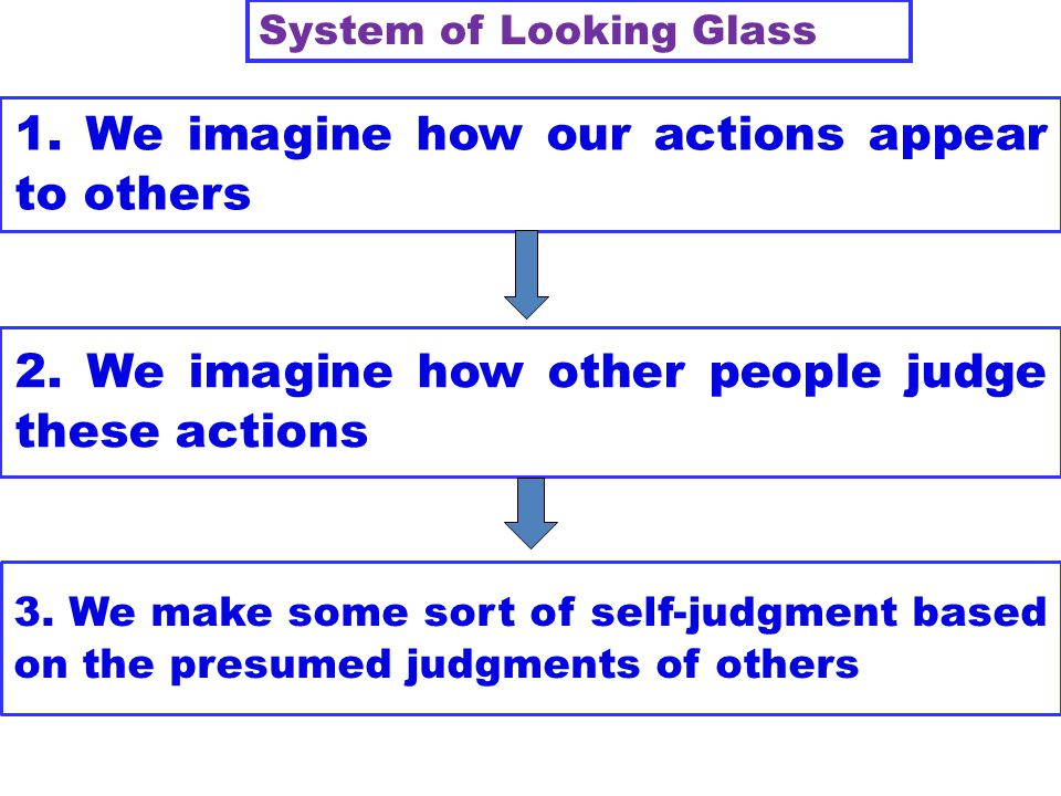 1. We imagine how our actions appear to others
