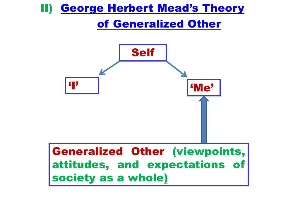 II) George Herbert Mead's Theory of Generalized Other